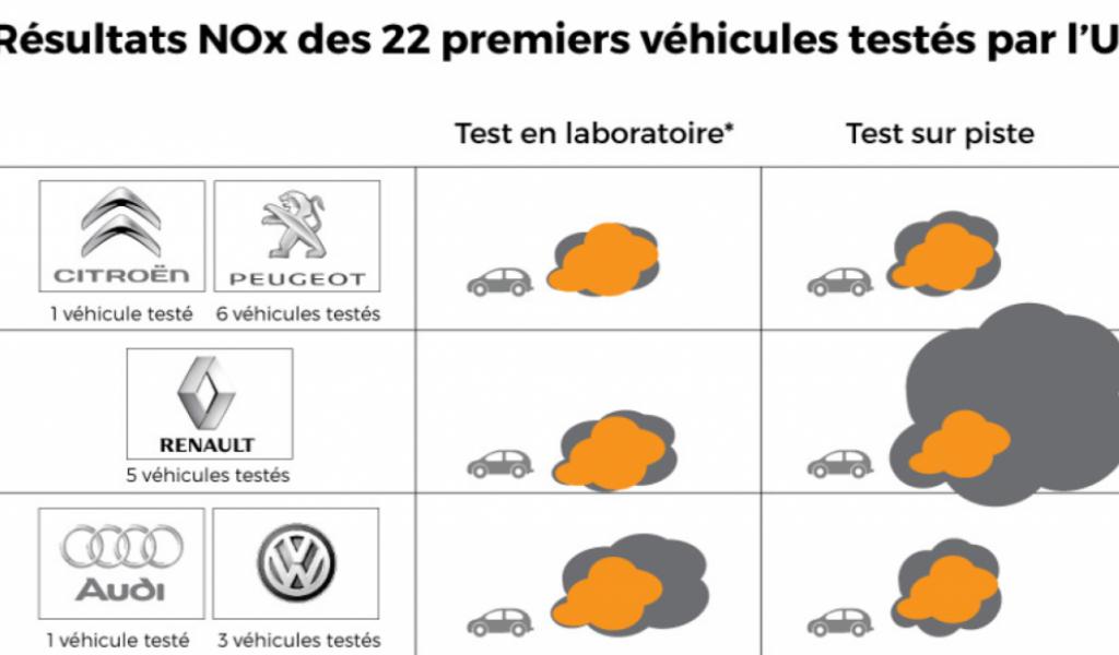 Scandale Volkswagen : les résultats alarmants de la commission Royal